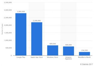 statista.com chart number of apps per OS